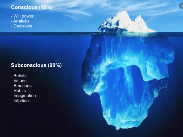 The subconscious is considered 90% off the mind. The conscious mind only constitutes 10%.