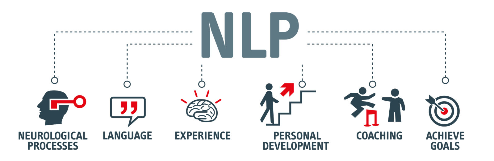 NLP for Anxiety Diagram